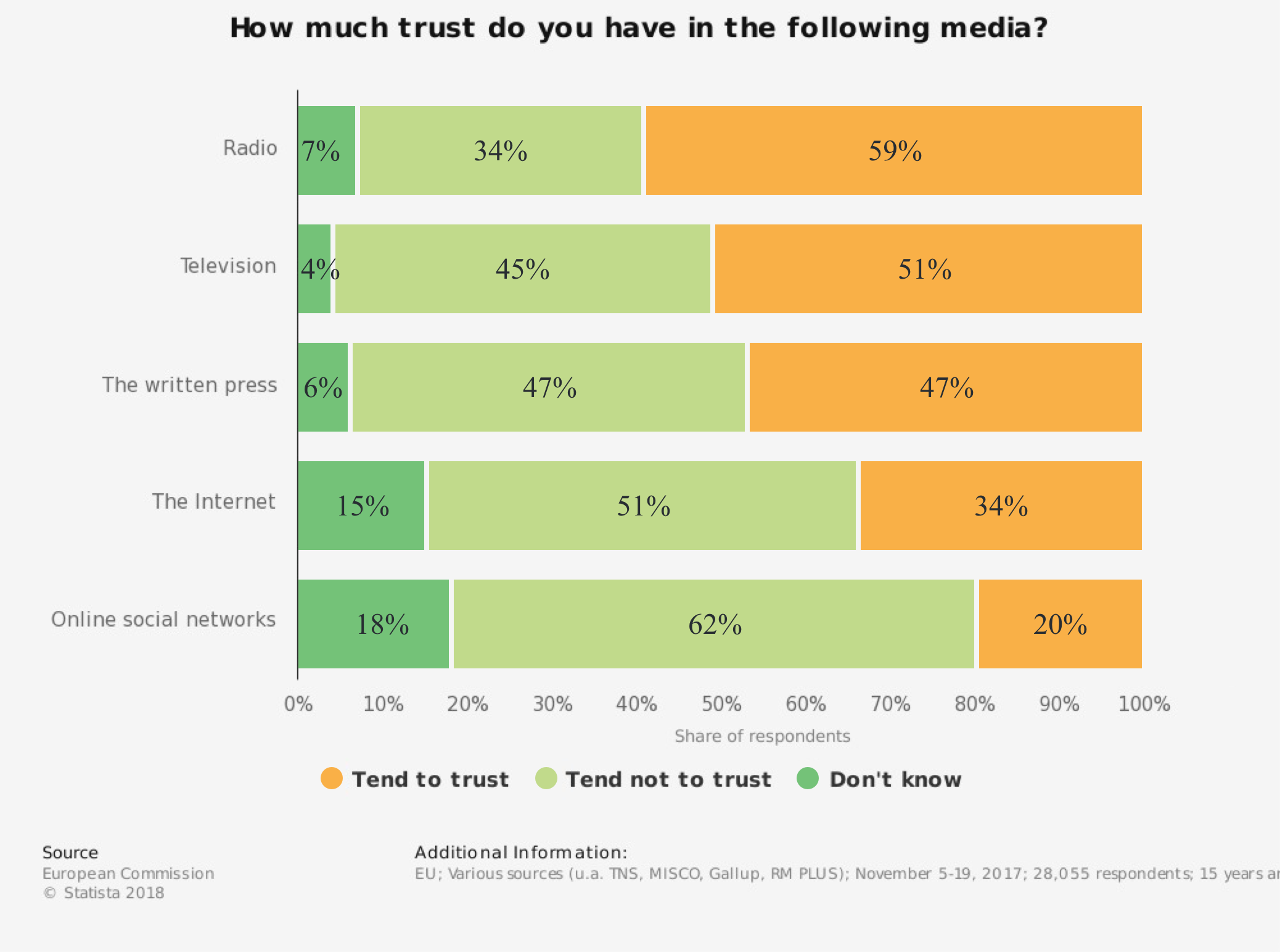 How much trust do you have in the following media? Broadcast, Radio, TV written press, Internet, Social media.