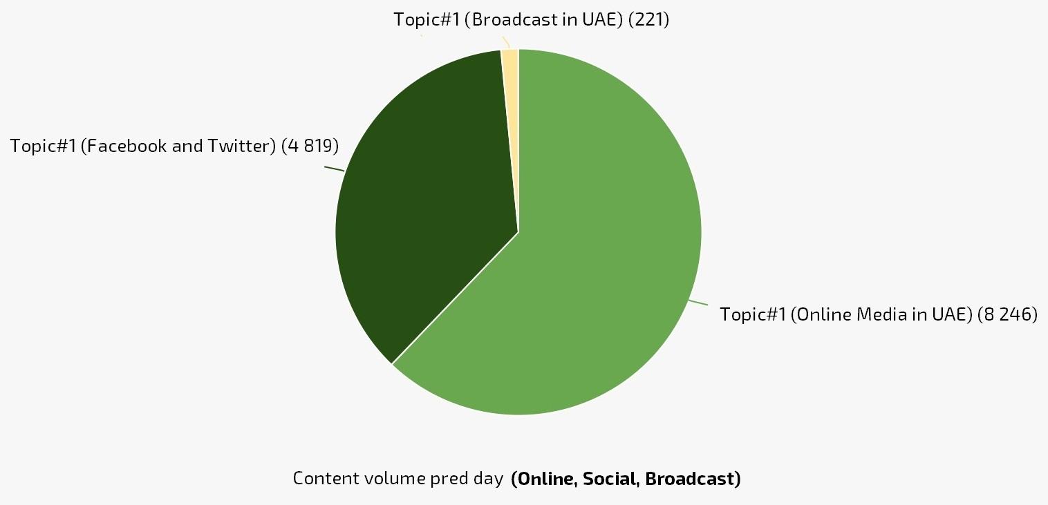 Content Volume per media channel