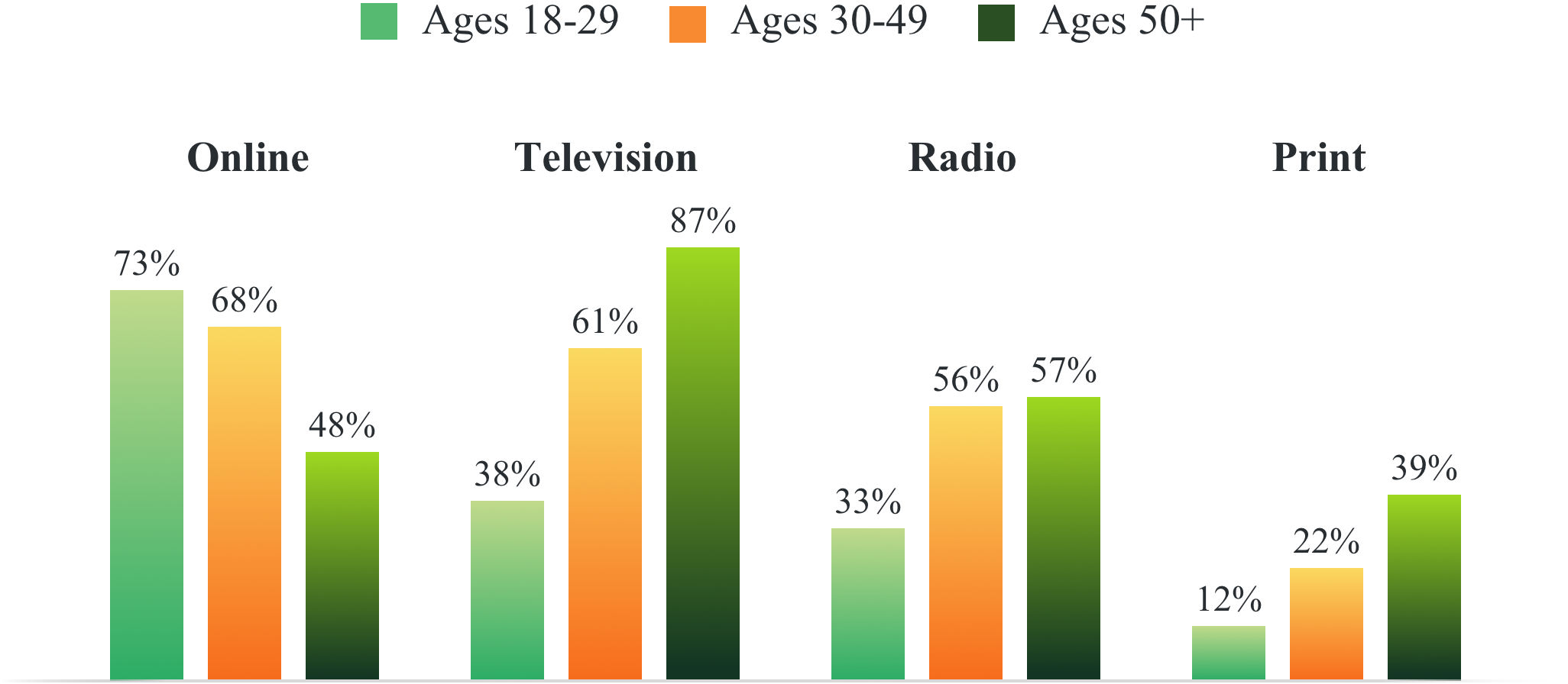 Preferred media channels by age