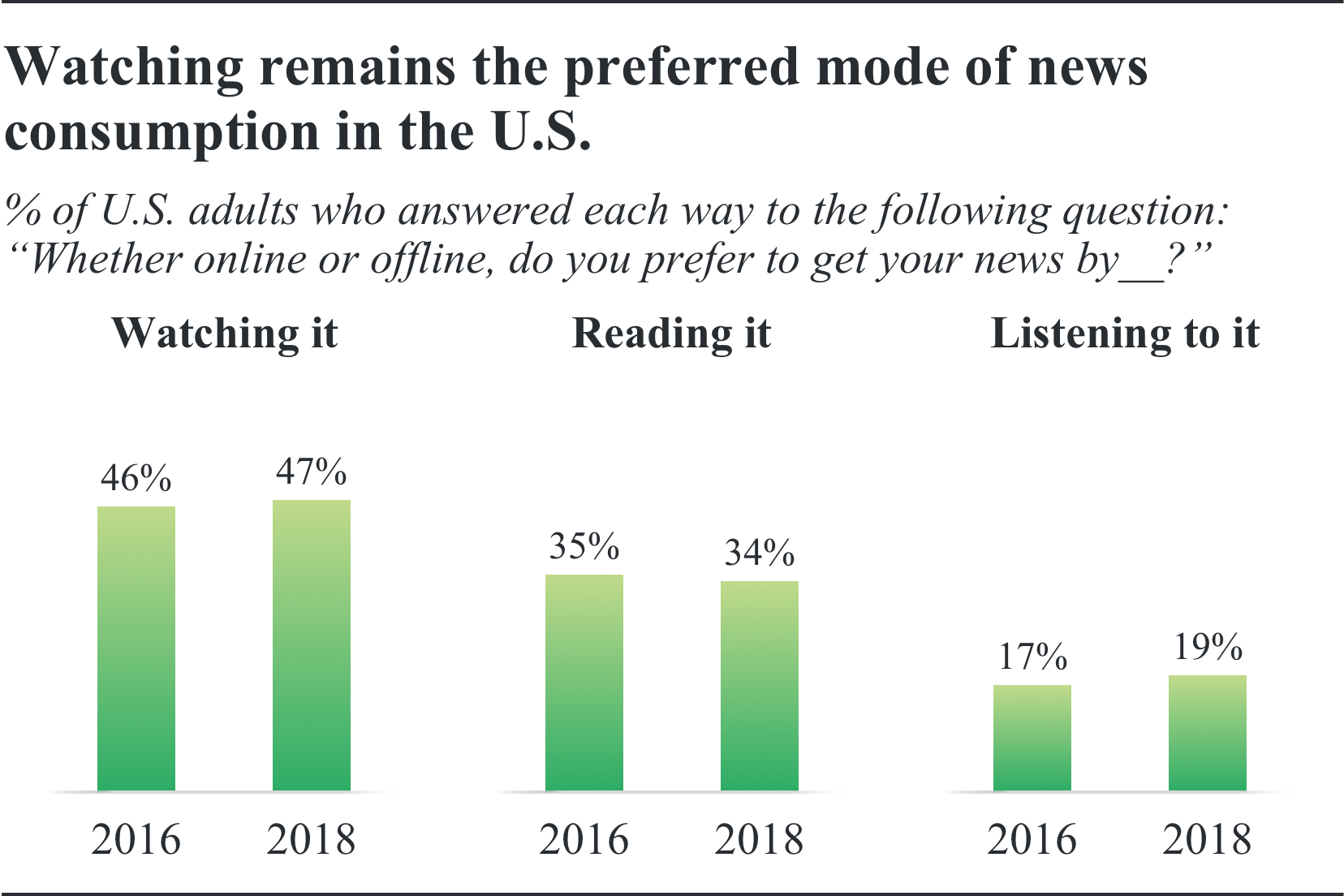 Graphic, How do you prefer to get your news online, offline.