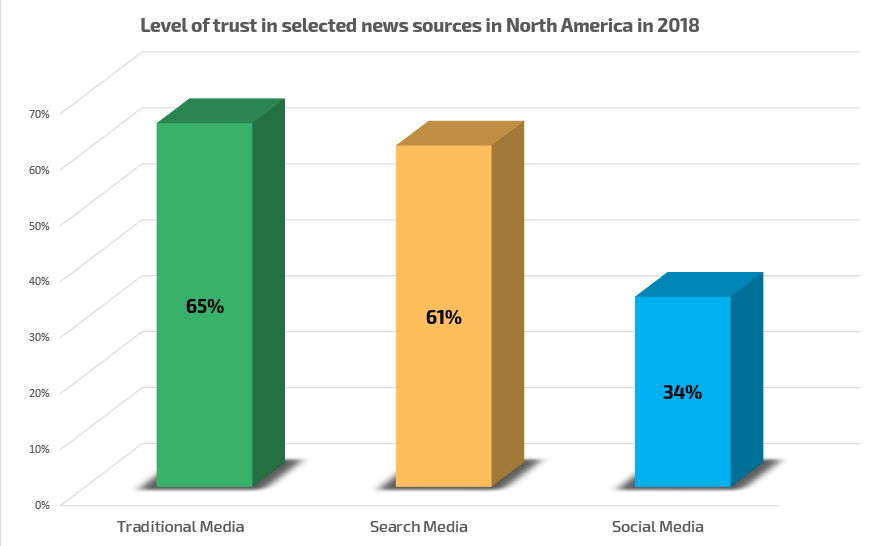 Level of trust in selected media - Stratista 2018