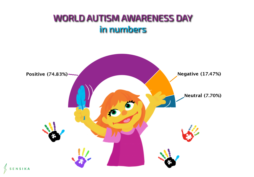 World Autism Awareness Day analysis