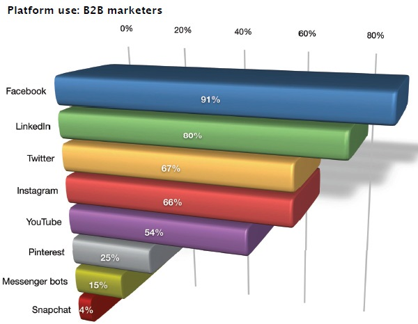 Social Media Marketing Industry Report - 2019. Platform use: b2b marketers