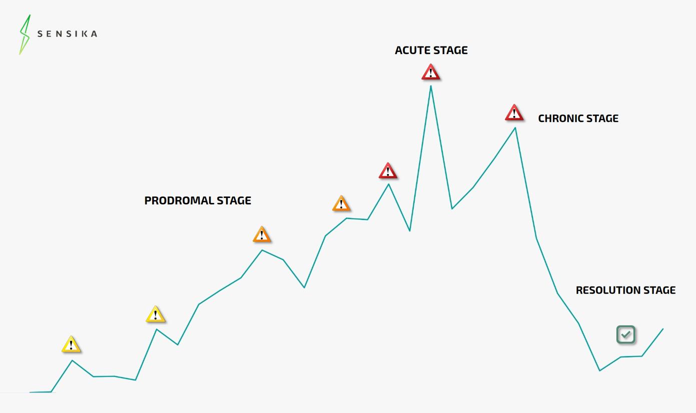 crisis management tools:  Crisis stages by Steven Fink